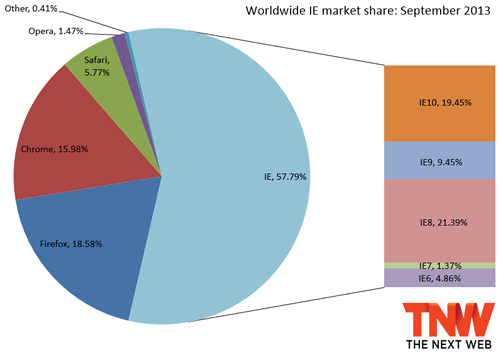 Worldwide IE market share: September 2013