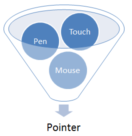 Pointer input combines input from mouse, pen, touch, etc.